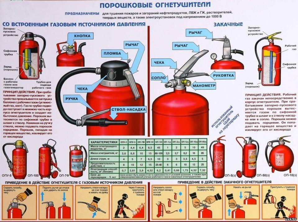 Схема порошкового огнетушителя для авто